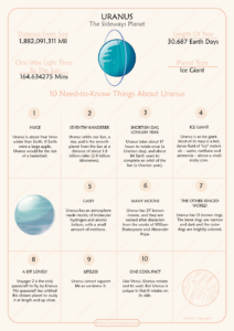 10 Need-to-Know Things About Uranus Pdf Worksheet